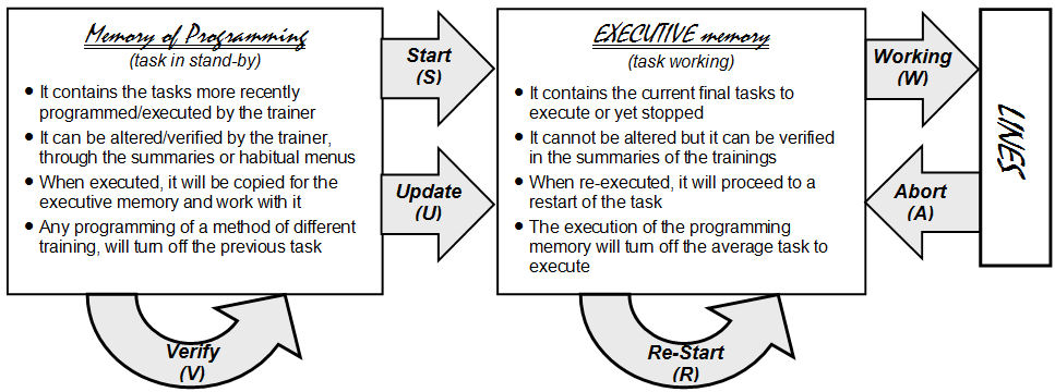 Internal Memory structure