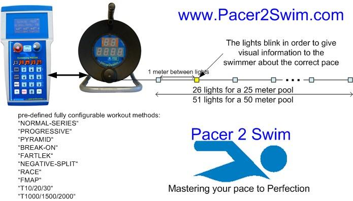 Pacer2Swim Working Principle